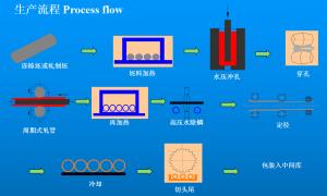 华菱衡钢720分厂流程